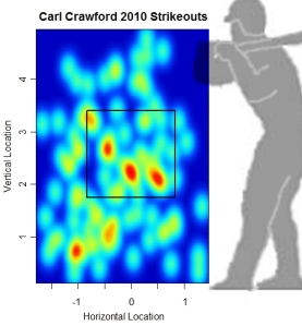 Carl Craword 2010 Strikeouts, from Baseball Prospectus