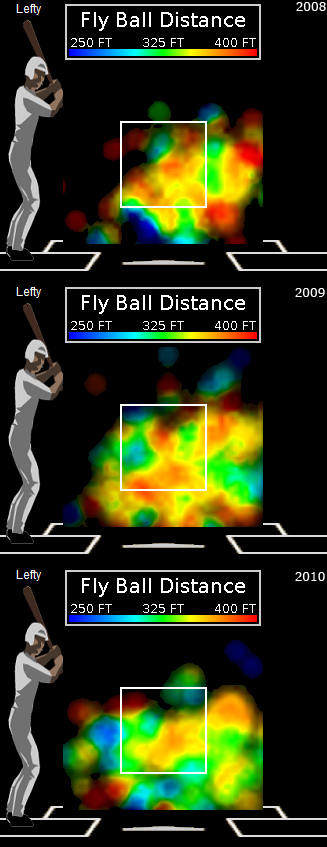 Ryan Howard's fly ball distance on soft stuff thrown by right-handed pitchers... sure
